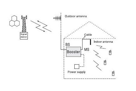 How does a Mobile Signal Booster Work