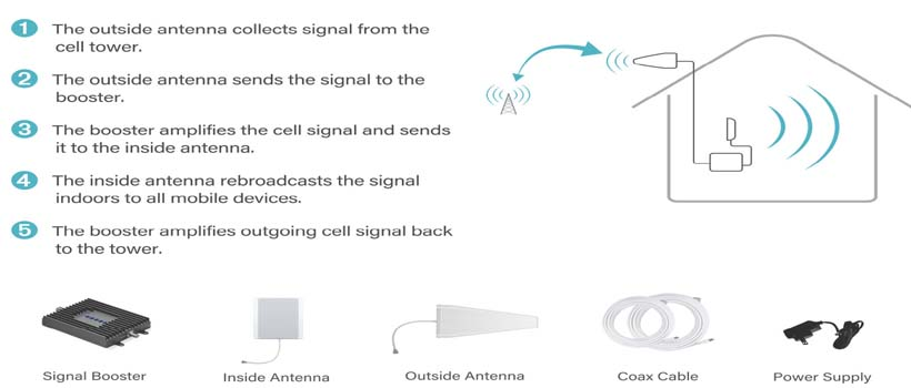 Mobile Signal Booster, Cell Phone Network Booster 4G 3G 2G Wholesale