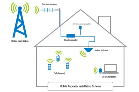 mobile signal repeater installation scheme